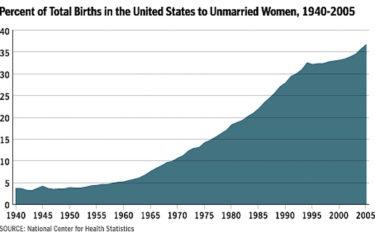 births_unmarried women